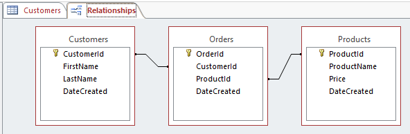 one to many relationship in sql query between dates