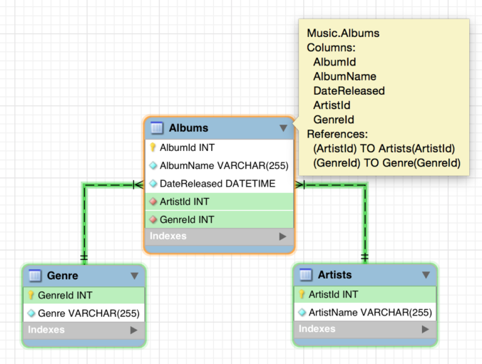 Diagram of a relationship between three tables in MySQL Workbench.
