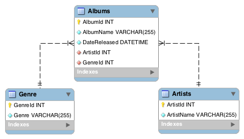 Screenshot of a database schema.