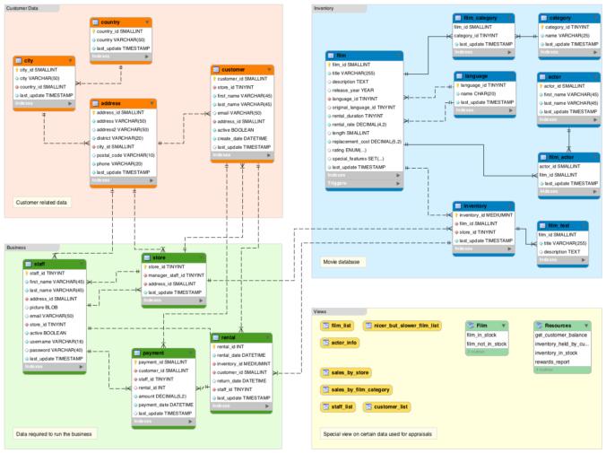 Screenshot of the Sakila Sample Database schema.