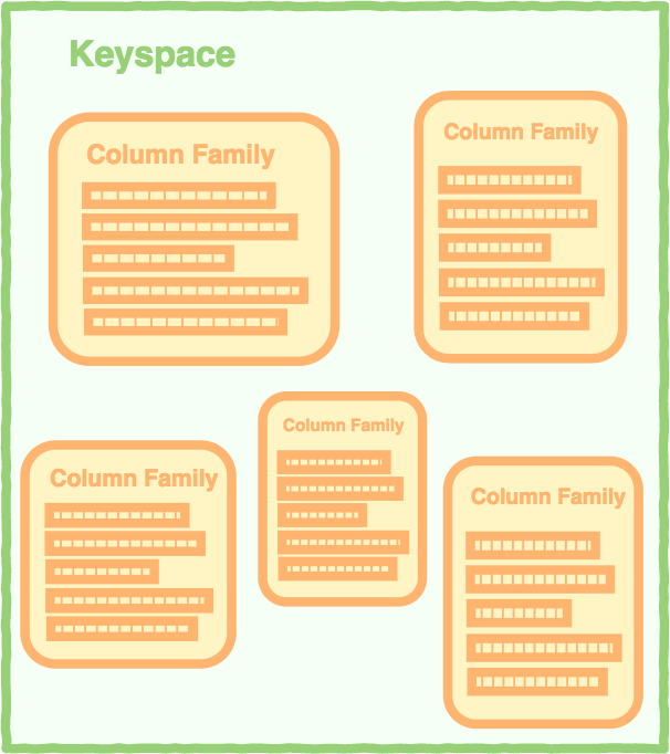 Diagram of a keyspace containing column families.