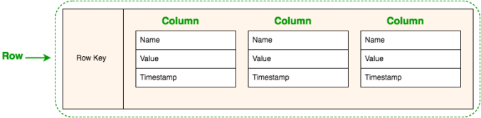 Diagram of rows and columns in a wide column store database.